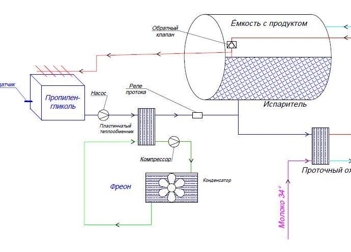 Система охлаждения молока «ПОТОК»